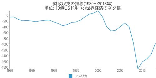財政収支の推移 - 世界経済のネタ帳