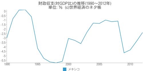 財政収支(対GDP比)の推移 - 世界経済のネタ帳