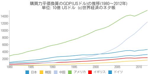 購買力平価換算のGDP(USドル)の推移(1980〜2012年) - 世界経済のネタ帳