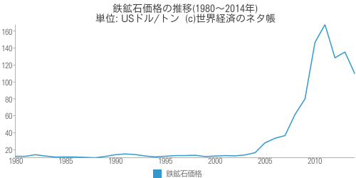 鉄鉱石価格の推移 - 世界経済のネタ帳