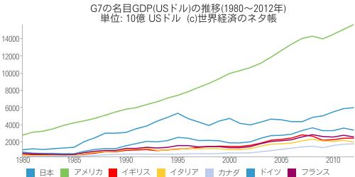 G7の名目GDP(USドル)の推移(1980~2012年) - 世界経済のネタ帳