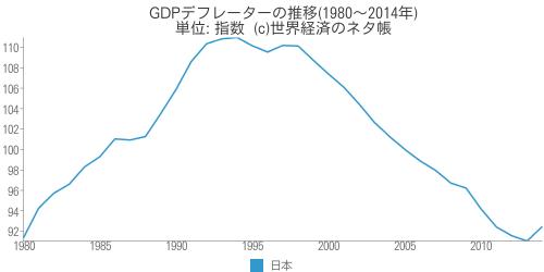 GDPデフレーターの推移 - 世界経済のネタ帳