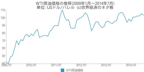 WTI原油価格の推移 - 世界経済のネタ帳