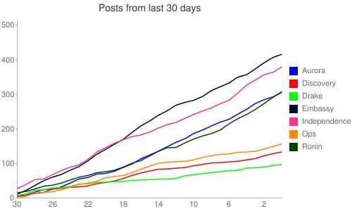 Ship post totals for September