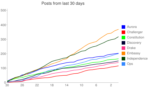 Monthly Post Totals from July