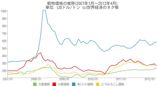 穀物価格の推移(2007年1月~2012年4月) - 世界経済のネタ帳