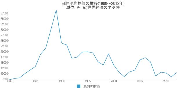 日経平均株価の推移(1980~2012年) - 世界経済のネタ帳