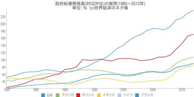 政府総債務残高(対GDP比)の推移 - 世界経済のネタ帳