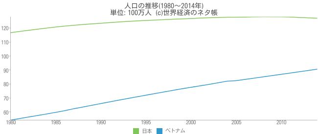 人口の推移 - 世界経済のネタ帳