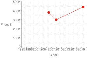 Chart?cht=s&chs=300x200&chxt=x,x,y,y&chd=t:1567,1227,1132|440000,300000,380000|440000&chco=df2518&chm=d,df2518,0,0:2,1&chxl=1:|year|3:|price,+£|0:|1995|+|+|1998|+|+|2001|+|+|2004|+|+|2007|+|+|2010|+|+|2013|+|+|2016|+|+|2019|+|+|2:|0|100k|200k|300k|400k|500k&chxp=1,50|3,50&chds=789,1609,0,500000&chxr=0,789,1609|2,0,500000,100000.0&chg=7.6923076923076925,20,2,2,3