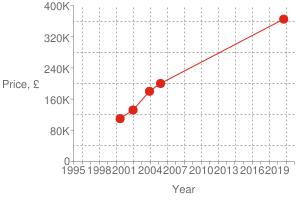 Chart?cht=s&chs=300x200&chxt=x,x,y,y&chd=t:1569,1112,1071,1010,962|365000,200000,180000,132000,110000|365000&chco=df2518&chm=d,df2518,0,0:4,1&chxl=1:|year|3:|price,+£|0:|1995|+|+|1998|+|+|2001|+|+|2004|+|+|2007|+|+|2010|+|+|2013|+|+|2016|+|+|2019|+|+|2:|0|80k|160k|240k|320k|400k&chxp=1,50|3,50&chds=789,1609,0,400000&chxr=0,789,1609|2,0,400000,80000.0&chg=7.6923076923076925,20,2,2,3