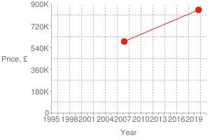 Chart?cht=s&chs=300x200&chxt=x,x,y,y&chd=t:1569,1175|850000,590000|850000&chco=df2518&chm=d,df2518,0,0:1,1&chxl=1:|year|3:|price,+£|0:|1995|+|+|1998|+|+|2001|+|+|2004|+|+|2007|+|+|2010|+|+|2013|+|+|2016|+|+|2019|+|+|2:|0|180k|360k|540k|720k|900k&chxp=1,50|3,50&chds=789,1609,0,900000&chxr=0,789,1609|2,0,900000,180000.0&chg=7.6923076923076925,20,2,2,3