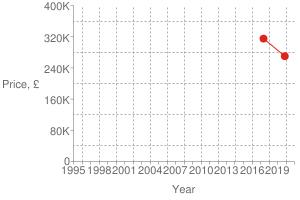 Chart?cht=s&chs=300x200&chxt=x,x,y,y&chd=t:1573,1494|270000,315000|315000&chco=df2518&chm=d,df2518,0,0:1,1&chxl=1:|year|3:|price,+£|0:|1995|+|+|1998|+|+|2001|+|+|2004|+|+|2007|+|+|2010|+|+|2013|+|+|2016|+|+|2019|+|+|2:|0|80k|160k|240k|320k|400k&chxp=1,50|3,50&chds=789,1609,0,400000&chxr=0,789,1609|2,0,400000,80000.0&chg=7.6923076923076925,20,2,2,3