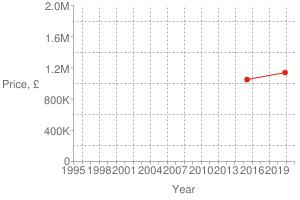Chart?cht=s&chs=300x200&chxt=x,x,y,y&chd=t:1574,1433|1140000,1050000|1140000&chco=df2518&chm=d,df2518,0,0:1,1&chxl=1:|year|3:|price,+£|0:|1995|+|+|1998|+|+|2001|+|+|2004|+|+|2007|+|+|2010|+|+|2013|+|+|2016|+|+|2019|+|+|2:|0|400k|800k|1.2m|1.6m|2.0m&chxp=1,50|3,50&chds=789,1609,0,2000000&chxr=0,789,1609|2,0,2000000,400000.0&chg=7.6923076923076925,20,2,2,3