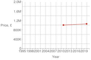 Chart?cht=s&chs=300x200&chxt=x,x,y,y&chd=t:1576,1292|1050000,1000000|1050000&chco=df2518&chm=d,df2518,0,0:1,1&chxl=1:|year|3:|price,+£|0:|1995|+|+|1998|+|+|2001|+|+|2004|+|+|2007|+|+|2010|+|+|2013|+|+|2016|+|+|2019|+|+|2:|0|400k|800k|1.2m|1.6m|2.0m&chxp=1,50|3,50&chds=789,1609,0,2000000&chxr=0,789,1609|2,0,2000000,400000.0&chg=7.6923076923076925,20,2,2,3