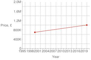 Chart?cht=s&chs=300x200&chxt=x,x,y,y&chd=t:1578,943|1000000,690000|1000000&chco=df2518&chm=d,df2518,0,0:1,1&chxl=1:|year|3:|price,+£|0:|1995|+|+|1998|+|+|2001|+|+|2004|+|+|2007|+|+|2010|+|+|2013|+|+|2016|+|+|2019|+|+|2:|0|400k|800k|1.2m|1.6m|2.0m&chxp=1,50|3,50&chds=789,1609,0,2000000&chxr=0,789,1609|2,0,2000000,400000.0&chg=7.6923076923076925,20,2,2,3