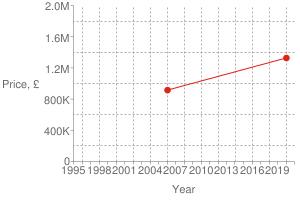 Chart?cht=s&chs=300x200&chxt=x,x,y,y&chd=t:1579,1138|1327000,915000|1327000&chco=df2518&chm=d,df2518,0,0:1,1&chxl=1:|year|3:|price,+£|0:|1995|+|+|1998|+|+|2001|+|+|2004|+|+|2007|+|+|2010|+|+|2013|+|+|2016|+|+|2019|+|+|2:|0|400k|800k|1.2m|1.6m|2.0m&chxp=1,50|3,50&chds=789,1609,0,2000000&chxr=0,789,1609|2,0,2000000,400000.0&chg=7.6923076923076925,20,2,2,3