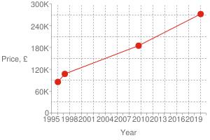 Chart?cht=s&chs=300x200&chxt=x,x,y,y&chd=t:1580,1251,860,823 272000,185000,107500,85400 272000&chco=df2518&chm=d,df2518,0,0:3,1&chxl=1: year 3: price,+£ 0: 1995 + + 1998 + + 2001 + + 2004 + + 2007 + + 2010 + + 2013 + + 2016 + + 2019 + + 2: 0 60k 120k 180k 240k 300k&chxp=1,50 3,50&chds=789,1609,0,300000&chxr=0,789,1609 2,0,300000,60000.0&chg=7.6923076923076925,20,2,2,3