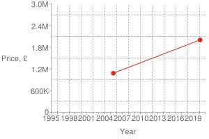 Chart?cht=s&chs=300x200&chxt=x,x,y,y&chd=t:1582,1120 2000000,1080000 2000000&chco=df2518&chm=d,df2518,0,0:1,1&chxl=1: year 3: price,+£ 0: 1995 + + 1998 + + 2001 + + 2004 + + 2007 + + 2010 + + 2013 + + 2016 + + 2019 + + 2: 0 600k 1.2m 1.8m 2.4m 3.0m&chxp=1,50 3,50&chds=789,1609,0,3000000&chxr=0,789,1609 2,0,3000000,600000.0&chg=7.6923076923076925,20,2,2,3