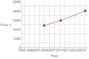 Chart?cht=s&chs=300x200&chxt=x,x,y,y&chd=t:1582,1276,1068 400000,295000,239950 400000&chco=df2518&chm=d,df2518,0,0:2,1&chxl=1: year 3: price,+£ 0: 1995 + + 1998 + + 2001 + + 2004 + + 2007 + + 2010 + + 2013 + + 2016 + + 2019 + + 2: 0 100k 200k 300k 400k 500k&chxp=1,50 3,50&chds=789,1609,0,500000&chxr=0,789,1609 2,0,500000,100000.0&chg=7.6923076923076925,20,2,2,3