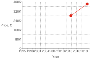 Chart?cht=s&chs=300x200&chxt=x,x,y,y&chd=t:1582,1383 380000,280000 380000&chco=df2518&chm=d,df2518,0,0:1,1&chxl=1: year 3: price,+£ 0: 1995 + + 1998 + + 2001 + + 2004 + + 2007 + + 2010 + + 2013 + + 2016 + + 2019 + + 2: 0 80k 160k 240k 320k 400k&chxp=1,50 3,50&chds=789,1609,0,400000&chxr=0,789,1609 2,0,400000,80000.0&chg=7.6923076923076925,20,2,2,3
