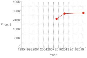 Chart?cht=s&chs=300x200&chxt=x,x,y,y&chd=t:1584,1342,1240|300000,294000,247500|300000&chco=df2518&chm=d,df2518,0,0:2,1&chxl=1:|year|3:|price,+£|0:|1995|+|+|1998|+|+|2001|+|+|2004|+|+|2007|+|+|2010|+|+|2013|+|+|2016|+|+|2019|+|+|2:|0|80k|160k|240k|320k|400k&chxp=1,50|3,50&chds=789,1609,0,400000&chxr=0,789,1609|2,0,400000,80000.0&chg=7.6923076923076925,20,2,2,3