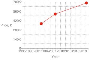 Chart?cht=s&chs=300x200&chxt=x,x,y,y&chd=t:1585,1199,1026|680000,515000,370000|680000&chco=df2518&chm=d,df2518,0,0:2,1&chxl=1:|year|3:|price,+£|0:|1995|+|+|1998|+|+|2001|+|+|2004|+|+|2007|+|+|2010|+|+|2013|+|+|2016|+|+|2019|+|+|2:|0|140k|280k|420k|560k|700k&chxp=1,50|3,50&chds=789,1609,0,700000&chxr=0,789,1609|2,0,700000,140000.0&chg=7.6923076923076925,20,2,2,3