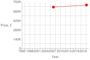 Chart?cht=s&chs=300x200&chxt=x,x,y,y&chd=t:1586,1177|650000,618500|650000&chco=df2518&chm=d,df2518,0,0:1,1&chxl=1:|year|3:|price,+£|0:|1995|+|+|1998|+|+|2001|+|+|2004|+|+|2007|+|+|2010|+|+|2013|+|+|2016|+|+|2019|+|+|2:|0|140k|280k|420k|560k|700k&chxp=1,50|3,50&chds=789,1609,0,700000&chxr=0,789,1609|2,0,700000,140000.0&chg=7.6923076923076925,20,2,2,3