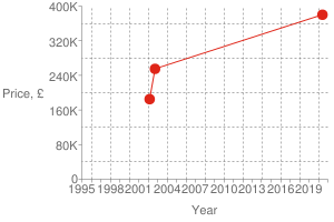 Chart?cht=s&chs=300x200&chxt=x,x,y,y&chd=t:1591,1033,1015|380000,255000,185000|380000&chco=df2518&chm=d,df2518,0,0:2,1&chxl=1:|year|3:|price,+£|0:|1995|+|+|1998|+|+|2001|+|+|2004|+|+|2007|+|+|2010|+|+|2013|+|+|2016|+|+|2019|+|+|2:|0|80k|160k|240k|320k|400k&chxp=1,50|3,50&chds=789,1609,0,400000&chxr=0,789,1609|2,0,400000,80000.0&chg=7.6923076923076925,20,2,2,3