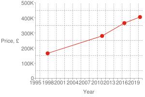 Chart?cht=s&chs=300x200&chxt=x,x,y,y&chd=t:1591,1471,1300,882|405000,365000,280000,165000|405000&chco=df2518&chm=d,df2518,0,0:3,1&chxl=1:|year|3:|price,+£|0:|1995|+|+|1998|+|+|2001|+|+|2004|+|+|2007|+|+|2010|+|+|2013|+|+|2016|+|+|2019|+|+|2:|0|100k|200k|300k|400k|500k&chxp=1,50|3,50&chds=789,1609,0,500000&chxr=0,789,1609|2,0,500000,100000.0&chg=7.6923076923076925,20,2,2,3