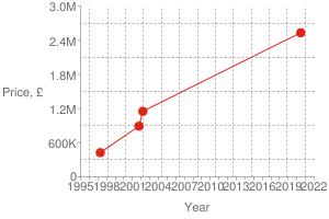 Chart?cht=s&chs=300x200&chxt=x,x,y,y&chd=t:1592,1016,1002,861|2530000,1150000,890000,425000|2530000&chco=df2518&chm=d,df2518,0,0:3,1&chxl=1:|year|3:|price,+£|0:|1995|+|+|1998|+|+|2001|+|+|2004|+|+|2007|+|+|2010|+|+|2013|+|+|2016|+|+|2019|+|+|2022|2:|0|600k|1.2m|1.8m|2.4m|3.0m&chxp=1,50|3,50&chds=789,1641,0,3000000&chxr=0,789,1641|2,0,3000000,600000.0&chg=7.6923076923076925,20,2,2,3