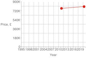 Chart?cht=s&chs=300x200&chxt=x,x,y,y&chd=t:1592,1303|800000,765000|800000&chco=df2518&chm=d,df2518,0,0:1,1&chxl=1:|year|3:|price,+£|0:|1995|+|+|1998|+|+|2001|+|+|2004|+|+|2007|+|+|2010|+|+|2013|+|+|2016|+|+|2019|+|+|2:|0|180k|360k|540k|720k|900k&chxp=1,50|3,50&chds=789,1609,0,900000&chxr=0,789,1609|2,0,900000,180000.0&chg=7.6923076923076925,20,2,2,3