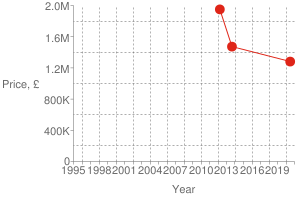 Chart?cht=s&chs=300x200&chxt=x,x,y,y&chd=t:1593,1377,1332|1281000,1472500,1950000|1950000&chco=df2518&chm=d,df2518,0,0:2,1&chxl=1:|year|3:|price,+£|0:|1995|+|+|1998|+|+|2001|+|+|2004|+|+|2007|+|+|2010|+|+|2013|+|+|2016|+|+|2019|+|+|2:|0|400k|800k|1.2m|1.6m|2.0m&chxp=1,50|3,50&chds=789,1609,0,2000000&chxr=0,789,1609|2,0,2000000,400000.0&chg=7.6923076923076925,20,2,2,3