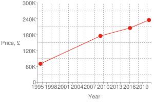 Chart?cht=s&chs=300x200&chxt=x,x,y,y&chd=t:1593,1456,1242,809|235000,205000,175000,70000|235000&chco=df2518&chm=d,df2518,0,0:3,1&chxl=1:|year|3:|price,+£|0:|1995|+|+|1998|+|+|2001|+|+|2004|+|+|2007|+|+|2010|+|+|2013|+|+|2016|+|+|2019|+|+|2:|0|60k|120k|180k|240k|300k&chxp=1,50|3,50&chds=789,1609,0,300000&chxr=0,789,1609|2,0,300000,60000.0&chg=7.6923076923076925,20,2,2,3