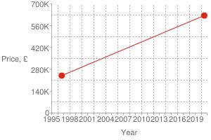 Chart?cht=s&chs=300x200&chxt=x,x,y,y&chd=t:1594,842|625000,240000|625000&chco=df2518&chm=d,df2518,0,0:1,1&chxl=1:|year|3:|price,+£|0:|1995|+|+|1998|+|+|2001|+|+|2004|+|+|2007|+|+|2010|+|+|2013|+|+|2016|+|+|2019|+|+|2:|0|140k|280k|420k|560k|700k&chxp=1,50|3,50&chds=789,1609,0,700000&chxr=0,789,1609|2,0,700000,140000.0&chg=7.6923076923076925,20,2,2,3