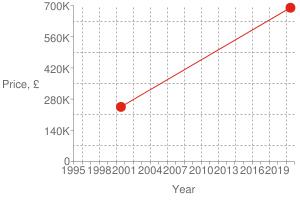 Chart?cht=s&chs=300x200&chxt=x,x,y,y&chd=t:1594,965|690000,245000|690000&chco=df2518&chm=d,df2518,0,0:1,1&chxl=1:|year|3:|price,+£|0:|1995|+|+|1998|+|+|2001|+|+|2004|+|+|2007|+|+|2010|+|+|2013|+|+|2016|+|+|2019|+|+|2:|0|140k|280k|420k|560k|700k&chxp=1,50|3,50&chds=789,1609,0,700000&chxr=0,789,1609|2,0,700000,140000.0&chg=7.6923076923076925,20,2,2,3