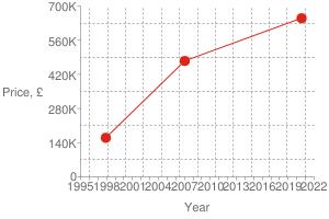 Chart?cht=s&chs=300x200&chxt=x,x,y,y&chd=t:1595,1169,881 650000,475000,160000 650000&chco=df2518&chm=d,df2518,0,0:2,1&chxl=1: year 3: price,+£ 0: 1995 + + 1998 + + 2001 + + 2004 + + 2007 + + 2010 + + 2013 + + 2016 + + 2019 + + 2022 2: 0 140k 280k 420k 560k 700k&chxp=1,50 3,50&chds=789,1641,0,700000&chxr=0,789,1641 2,0,700000,140000.0&chg=7.6923076923076925,20,2,2,3