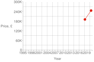 Chart?cht=s&chs=300x200&chxt=x,x,y,y&chd=t:1595,1522|245000,190000|245000&chco=df2518&chm=d,df2518,0,0:1,1&chxl=1:|year|3:|price,+£|0:|1995|+|+|1998|+|+|2001|+|+|2004|+|+|2007|+|+|2010|+|+|2013|+|+|2016|+|+|2019|+|+|2:|0|60k|120k|180k|240k|300k&chxp=1,50|3,50&chds=789,1609,0,300000&chxr=0,789,1609|2,0,300000,60000.0&chg=7.6923076923076925,20,2,2,3