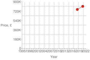 Chart?cht=s&chs=300x200&chxt=x,x,y,y&chd=t:1598,1526|810000,750000|810000&chco=df2518&chm=d,df2518,0,0:1,1&chxl=1:|year|3:|price,+£|0:|1995|+|+|1998|+|+|2001|+|+|2004|+|+|2007|+|+|2010|+|+|2013|+|+|2016|+|+|2019|+|+|2022|2:|0|180k|360k|540k|720k|900k&chxp=1,50|3,50&chds=789,1641,0,900000&chxr=0,789,1641|2,0,900000,180000.0&chg=7.6923076923076925,20,2,2,3
