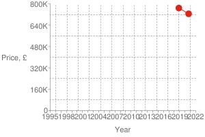 Chart?cht=s&chs=300x200&chxt=x,x,y,y&chd=t:1599,1542 725000,768000 768000&chco=df2518&chm=d,df2518,0,0:1,1&chxl=1: year 3: price,+£ 0: 1995 + + 1998 + + 2001 + + 2004 + + 2007 + + 2010 + + 2013 + + 2016 + + 2019 + + 2022 2: 0 160k 320k 480k 640k 800k&chxp=1,50 3,50&chds=789,1641,0,800000&chxr=0,789,1641 2,0,800000,160000.0&chg=7.6923076923076925,20,2,2,3