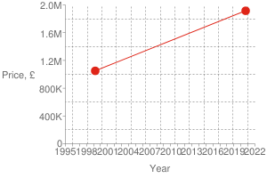 Chart?cht=s&chs=300x200&chxt=x,x,y,y&chd=t:1599,923 1915000,1050000 1915000&chco=df2518&chm=d,df2518,0,0:1,1&chxl=1: year 3: price,+£ 0: 1995 + + 1998 + + 2001 + + 2004 + + 2007 + + 2010 + + 2013 + + 2016 + + 2019 + + 2022 2: 0 400k 800k 1.2m 1.6m 2.0m&chxp=1,50 3,50&chds=789,1641,0,2000000&chxr=0,789,1641 2,0,2000000,400000.0&chg=7.6923076923076925,20,2,2,3