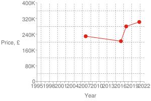 Chart?cht=s&chs=300x200&chxt=x,x,y,y&chd=t:1602,1498,1456,1176|302500,280000,205000,230000|302500&chco=df2518&chm=d,df2518,0,0:3,1&chxl=1:|year|3:|price,+£|0:|1995|+|+|1998|+|+|2001|+|+|2004|+|+|2007|+|+|2010|+|+|2013|+|+|2016|+|+|2019|+|+|2022|2:|0|80k|160k|240k|320k|400k&chxp=1,50|3,50&chds=789,1641,0,400000&chxr=0,789,1641|2,0,400000,80000.0&chg=7.6923076923076925,20,2,2,3