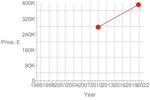 Chart?cht=s&chs=300x200&chxt=x,x,y,y&chd=t:1603,1280|390000,275000|390000&chco=df2518&chm=d,df2518,0,0:1,1&chxl=1:|year|3:|price,+£|0:|1995|+|+|1998|+|+|2001|+|+|2004|+|+|2007|+|+|2010|+|+|2013|+|+|2016|+|+|2019|+|+|2022|2:|0|80k|160k|240k|320k|400k&chxp=1,50|3,50&chds=789,1641,0,400000&chxr=0,789,1641|2,0,400000,80000.0&chg=7.6923076923076925,20,2,2,3