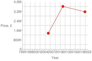 Chart?cht=s&chs=300x200&chxt=x,x,y,y&chd=t:1603,1315,1125|3150000,3600000,1350000|3600000&chco=df2518&chm=d,df2518,0,0:2,1&chxl=1:|year|3:|price,+£|0:|1995|+|+|1998|+|+|2001|+|+|2004|+|+|2007|+|+|2010|+|+|2013|+|+|2016|+|+|2019|+|+|2022|2:|0|800k|1.6m|2.4m|3.2m|4.0m&chxp=1,50|3,50&chds=789,1641,0,4000000&chxr=0,789,1641|2,0,4000000,800000.0&chg=7.6923076923076925,20,2,2,3