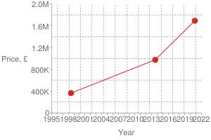 Chart?cht=s&chs=300x200&chxt=x,x,y,y&chd=t:1603,1378,899|1690000,975000,365000|1690000&chco=df2518&chm=d,df2518,0,0:2,1&chxl=1:|year|3:|price,+£|0:|1995|+|+|1998|+|+|2001|+|+|2004|+|+|2007|+|+|2010|+|+|2013|+|+|2016|+|+|2019|+|+|2022|2:|0|400k|800k|1.2m|1.6m|2.0m&chxp=1,50|3,50&chds=789,1641,0,2000000&chxr=0,789,1641|2,0,2000000,400000.0&chg=7.6923076923076925,20,2,2,3