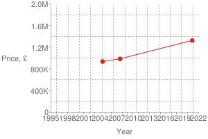 Chart?cht=s&chs=300x200&chxt=x,x,y,y&chd=t:1604,1188,1087 1323500,985000,935000 1323500&chco=df2518&chm=d,df2518,0,0:2,1&chxl=1: year 3: price,+£ 0: 1995 + + 1998 + + 2001 + + 2004 + + 2007 + + 2010 + + 2013 + + 2016 + + 2019 + + 2022 2: 0 400k 800k 1.2m 1.6m 2.0m&chxp=1,50 3,50&chds=789,1641,0,2000000&chxr=0,789,1641 2,0,2000000,400000.0&chg=7.6923076923076925,20,2,2,3