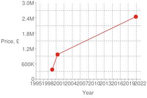 Chart?cht=s&chs=300x200&chxt=x,x,y,y&chd=t:1604,965,921|2450000,967500,375000|2450000&chco=df2518&chm=d,df2518,0,0:2,1&chxl=1:|year|3:|price,+£|0:|1995|+|+|1998|+|+|2001|+|+|2004|+|+|2007|+|+|2010|+|+|2013|+|+|2016|+|+|2019|+|+|2022|2:|0|600k|1.2m|1.8m|2.4m|3.0m&chxp=1,50|3,50&chds=789,1641,0,3000000&chxr=0,789,1641|2,0,3000000,600000.0&chg=7.6923076923076925,20,2,2,3