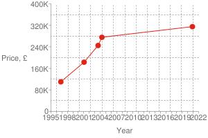 Chart?cht=s&chs=300x200&chxt=x,x,y,y&chd=t:1605,1083,1061,980,846 315000,275500,245000,183000,110000 315000&chco=df2518&chm=d,df2518,0,0:4,1&chxl=1: year 3: price,+£ 0: 1995 + + 1998 + + 2001 + + 2004 + + 2007 + + 2010 + + 2013 + + 2016 + + 2019 + + 2022 2: 0 80k 160k 240k 320k 400k&chxp=1,50 3,50&chds=789,1641,0,400000&chxr=0,789,1641 2,0,400000,80000.0&chg=7.6923076923076925,20,2,2,3