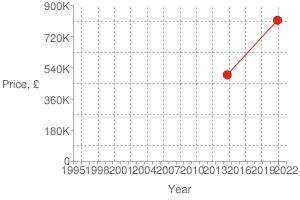 Chart?cht=s&chs=300x200&chxt=x,x,y,y&chd=t:1605,1404 815000,500000 815000&chco=df2518&chm=d,df2518,0,0:1,1&chxl=1: year 3: price,+£ 0: 1995 + + 1998 + + 2001 + + 2004 + + 2007 + + 2010 + + 2013 + + 2016 + + 2019 + + 2022 2: 0 180k 360k 540k 720k 900k&chxp=1,50 3,50&chds=789,1641,0,900000&chxr=0,789,1641 2,0,900000,180000.0&chg=7.6923076923076925,20,2,2,3