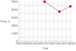 Chart?cht=s&chs=300x200&chxt=x,x,y,y&chd=t:1605,1434,1198|612500,520000,695000|695000&chco=df2518&chm=d,df2518,0,0:2,1&chxl=1:|year|3:|price,+£|0:|1995|+|+|1998|+|+|2001|+|+|2004|+|+|2007|+|+|2010|+|+|2013|+|+|2016|+|+|2019|+|+|2022|2:|0|140k|280k|420k|560k|700k&chxp=1,50|3,50&chds=789,1641,0,700000&chxr=0,789,1641|2,0,700000,140000.0&chg=7.6923076923076925,20,2,2,3
